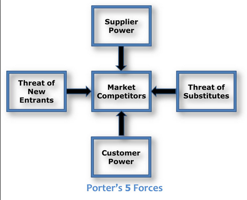 porter 5 forces on tourism industry and explanation essay According to porter's five forces analysis, buyers use bargaining power to force price the result is diminished industry profitability porter's five forces.