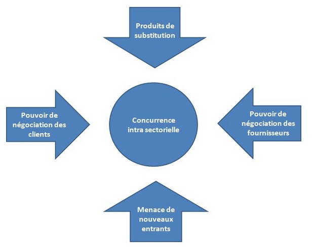 danone five force s Porter's five forces framework is a tool for analyzing competition of a  the idea that complementors are the sixth force has often been credited to andrew.