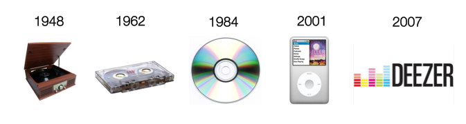 Evolution de l'industrie musicale - Inspiré d'Anthony Ulwick