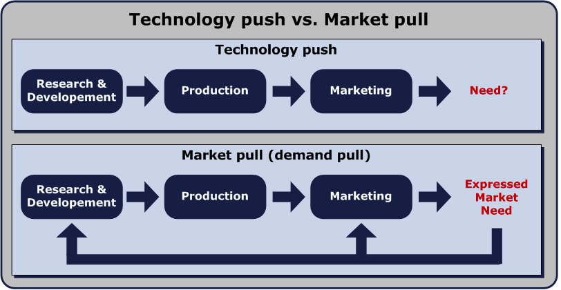 The difference between market pull and technology push