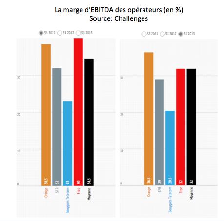 La marge d'EBITDA des opérateurs en pourcentage (sources: Challenges)