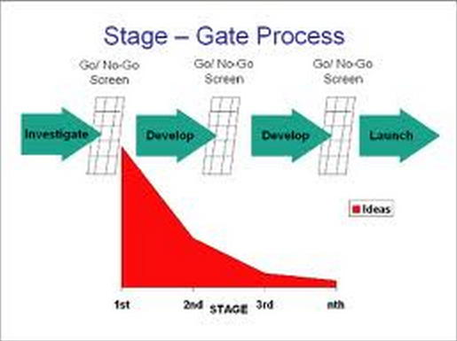 The innovation stage gate process