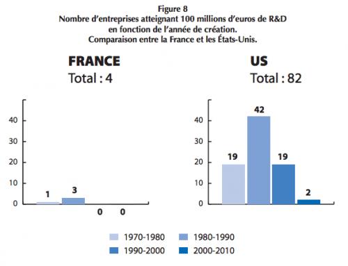 """L'innovation : un enjeu majeur pour la France, Figure 8, """"La France ne fait plus émerger de leaders industriels mondiaux"""""""