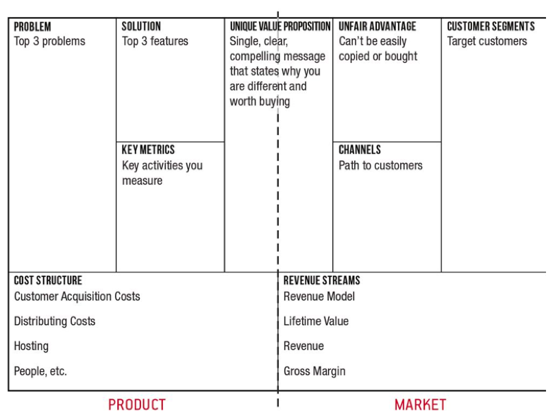 The Business Model Canvas, according to Alexander Osterwalder
