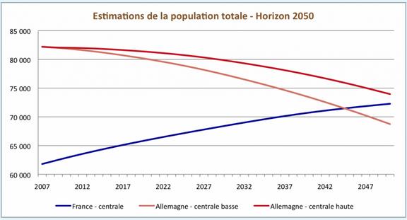 Prospective démographique, sources: l'INSEE/INED en France et de destatis en Allemagne