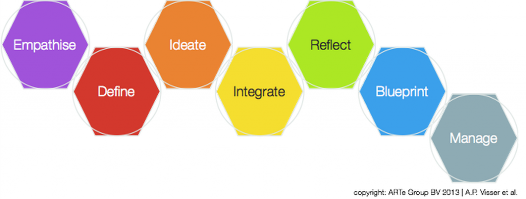 Le process d'innovation du Design Thinking