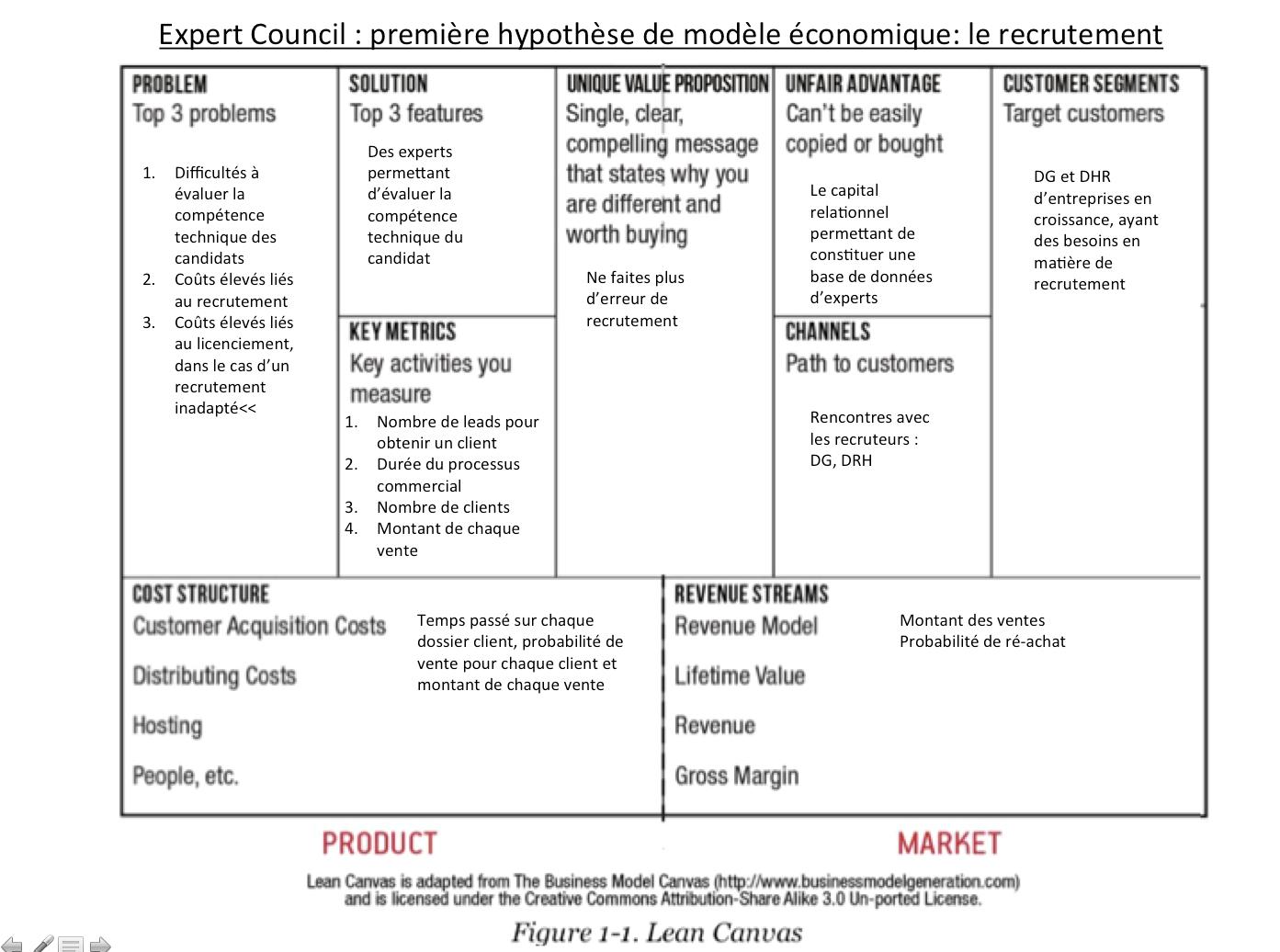 """Le """"Lean Canevas"""" du premier modèle économique d'Expert Council"""