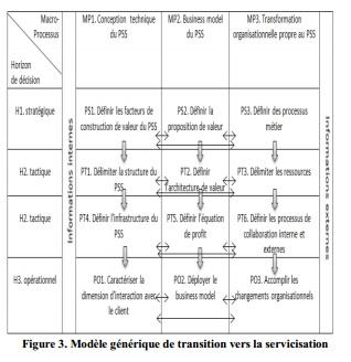 Schéma Macro-processus et horizons de décision