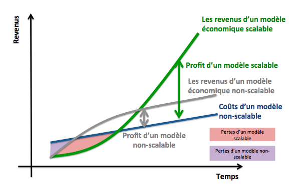 Business Model Innovation - modele economique scalable - scaleable business model