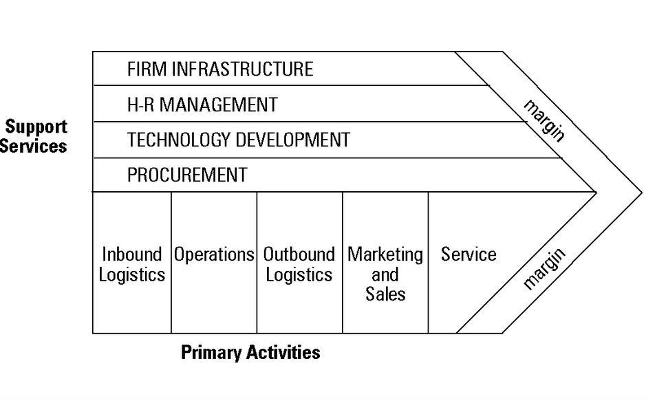 The Value Chain and Competitive Advantage