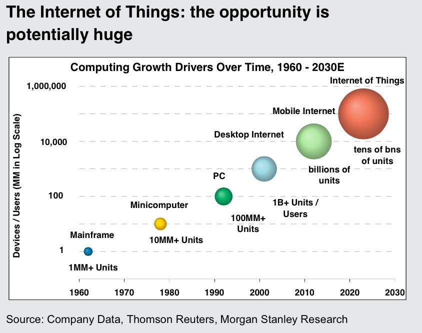 Internet des objets : l'opportunité est potentiellement énorme