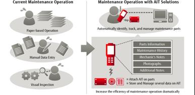 Maintenance Operations - Fujitsu