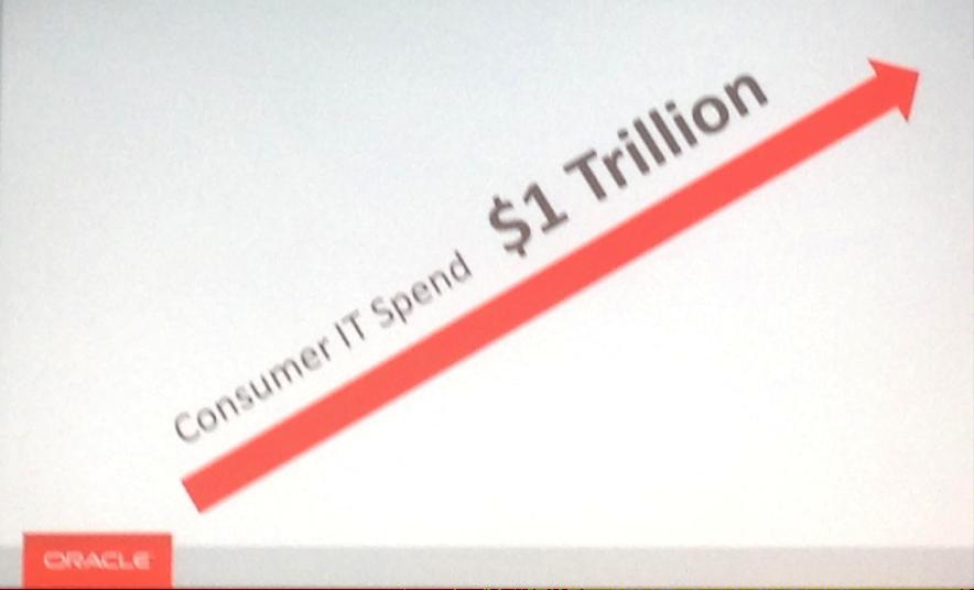 Consumer IT spending