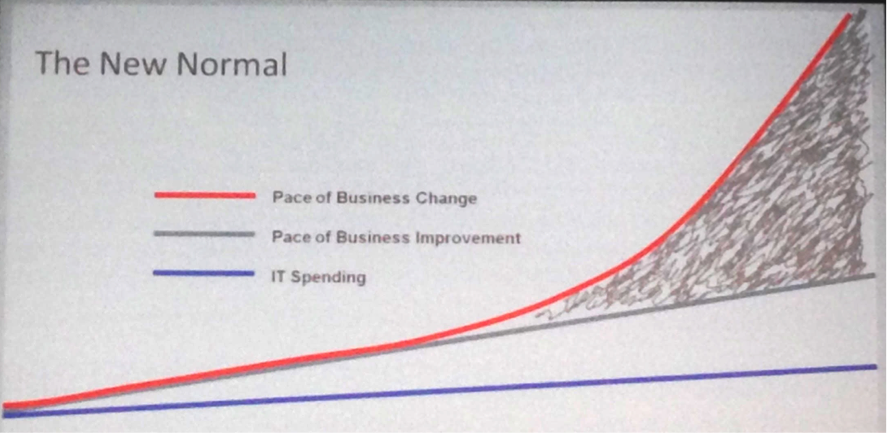 Pace of business change