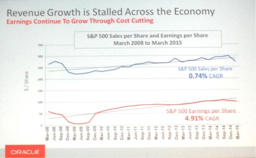 Revenue growth is stalled across the economy.png