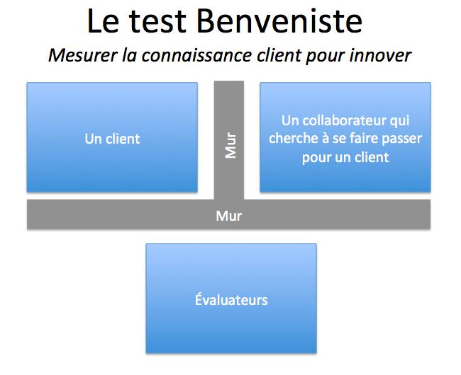Test Benveniste - mesurer la connaissance client pour innover