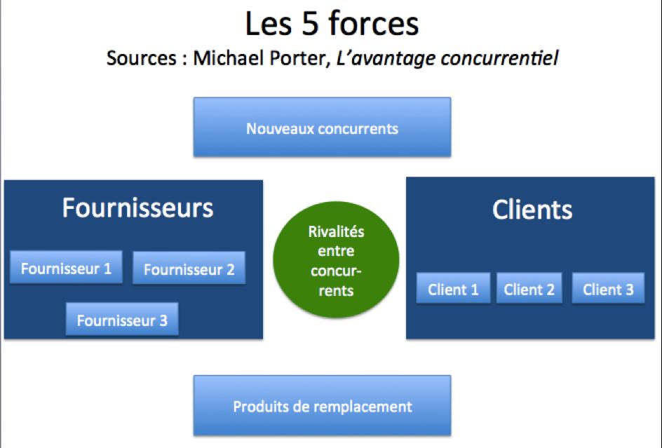 Les 5 forces de Michael Porter - L'avantage concurrentiel