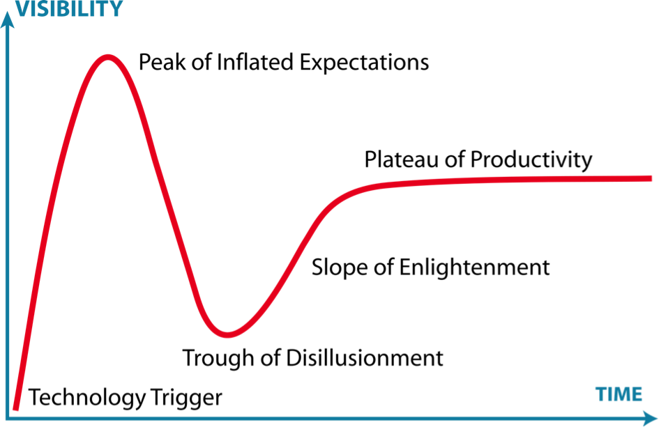 The Hype Cycle, Wikipedia