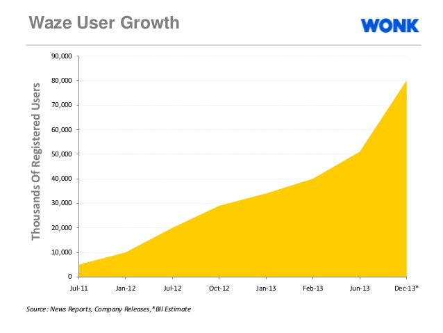 Waze - Exponential Growth