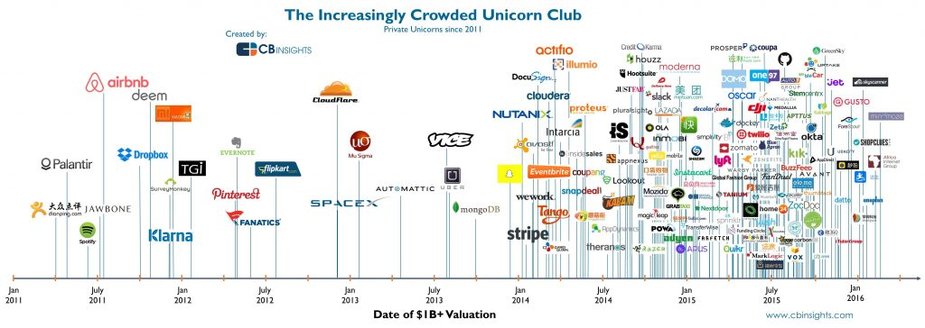 These are the world's unicorns - Q4 2015