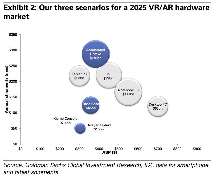 3 scenarios to virtual reality and augmented reality - Goldman Sachs