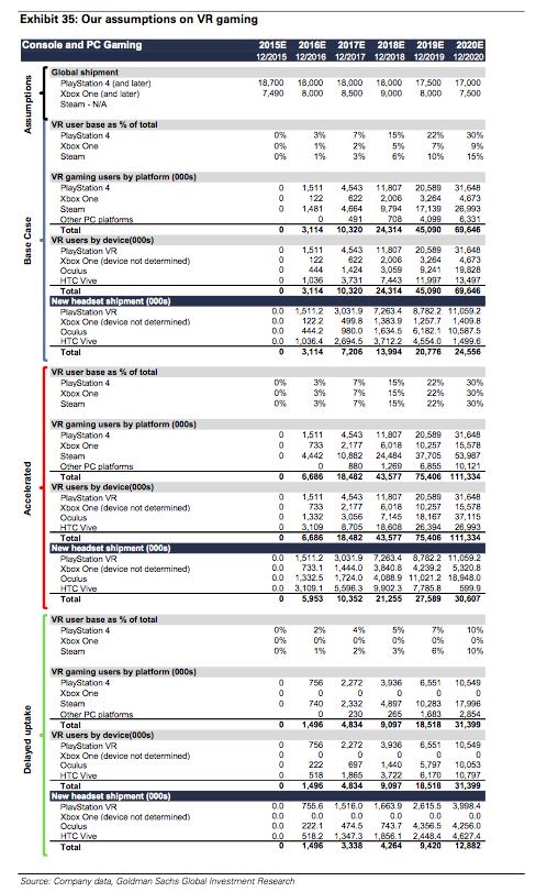 Goldman Sachs' assumptions on VR gaming - 2015 to 2020
