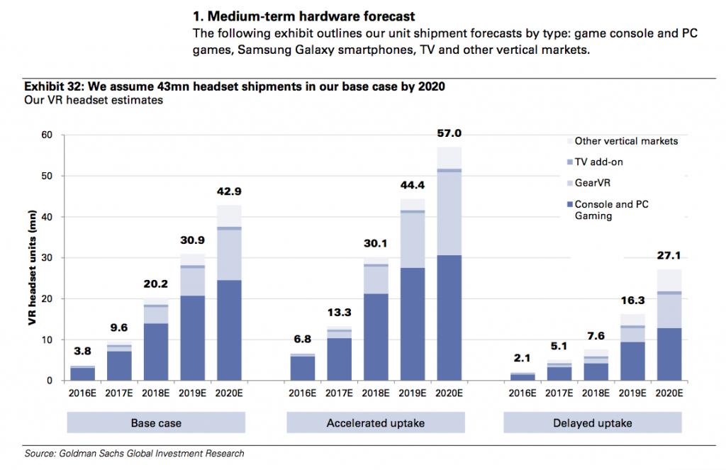 Virtual Reality and Augmented Reality - 3 growth scenarios - Goldman Sachs