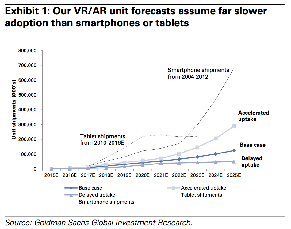 Virtual Reality and Augmented Reality adoption rates - Goldman Sachs