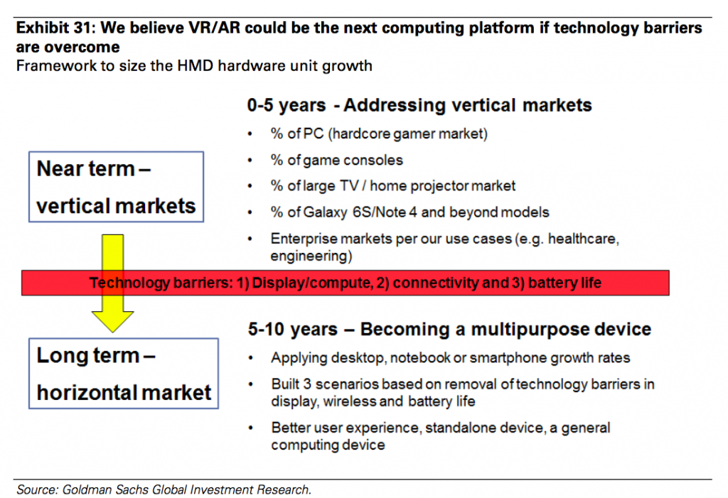 Virtual Reality and Augmented Reality - the next computing platform - Goldman Sachs