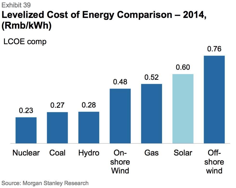 Energy costs comparisons