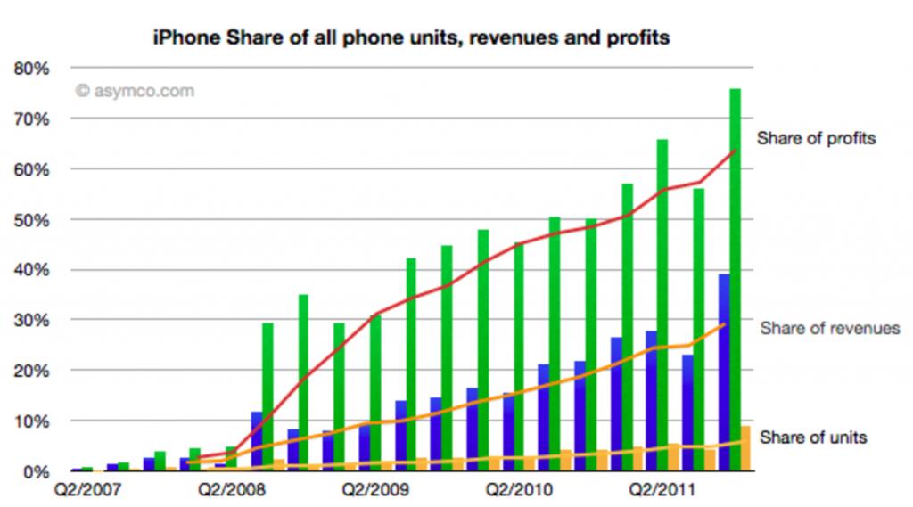 Part de marche en volume - part de marche en valeur et part de profit de l'iPhone dans le secteur du smartphone
