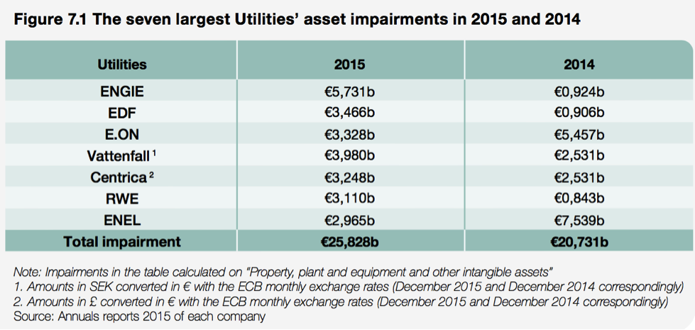 Seven Largest Utilities' Asset Impairments in 2015