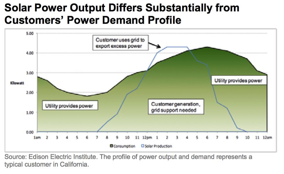 Solar Power Output Differs Substantially from Customer's Power Demand Profile