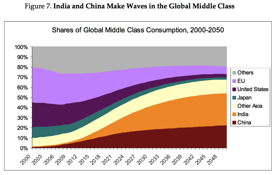 India and China Make Waves in the Global Middle Class