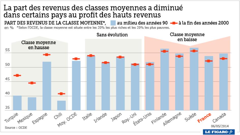 La part des revenus des classes moyennes