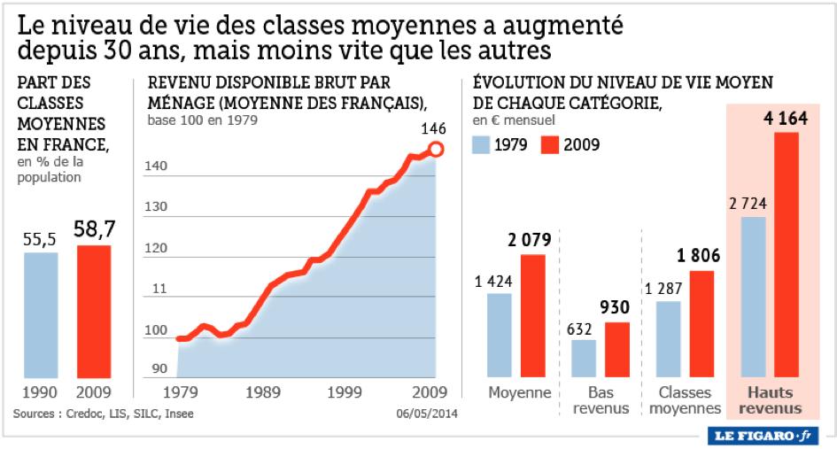 Le niveau de vie des classes moyennes