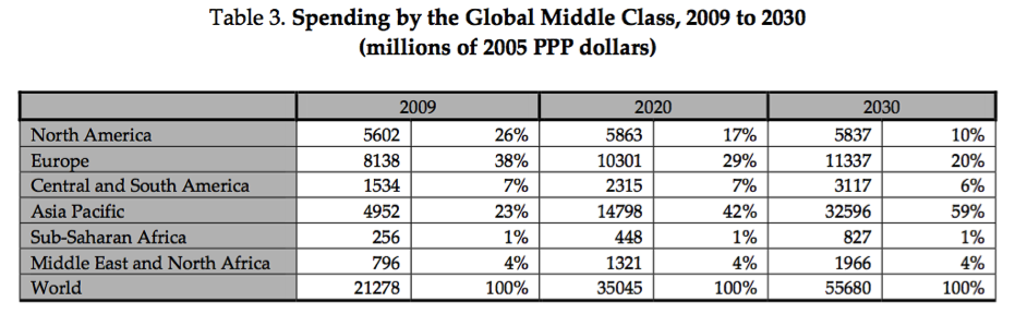 Spending by the Global Middle Class