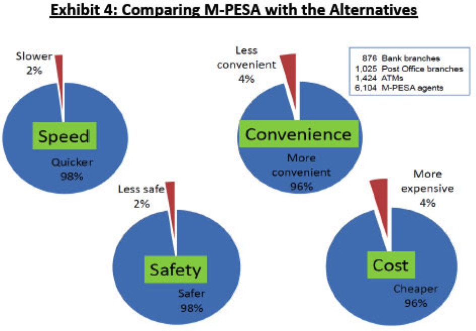 Comparing M-Pesa with the Alternatives