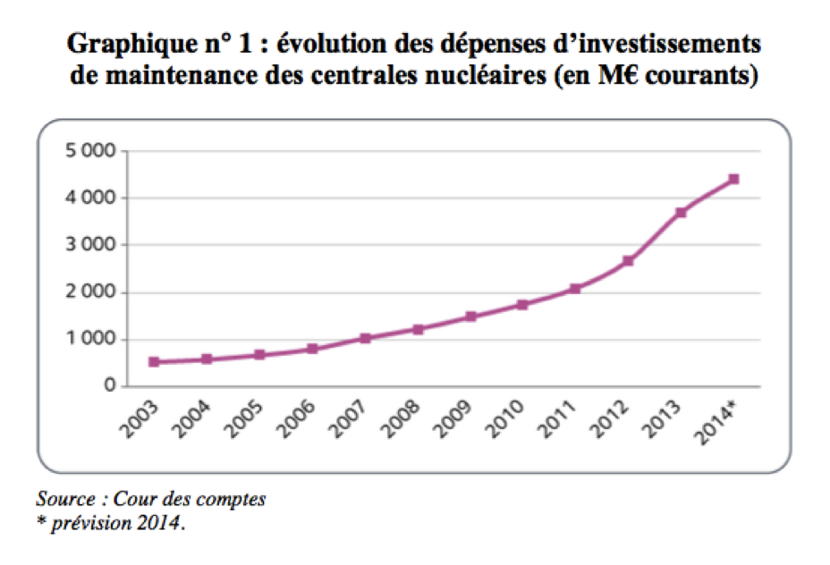 Evolution des depenses d'investissements de maintenance des centrales nucleaires - EDF - Cours des Comptes