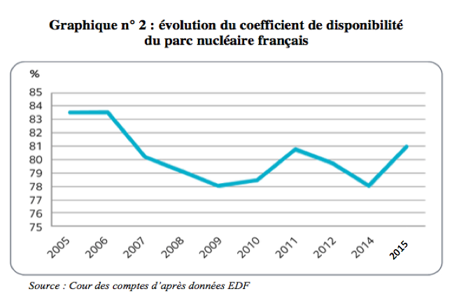 Evolution du coefficient de disponibilite du parc nucleaire francais - EDF - Source - Cours des Comptes