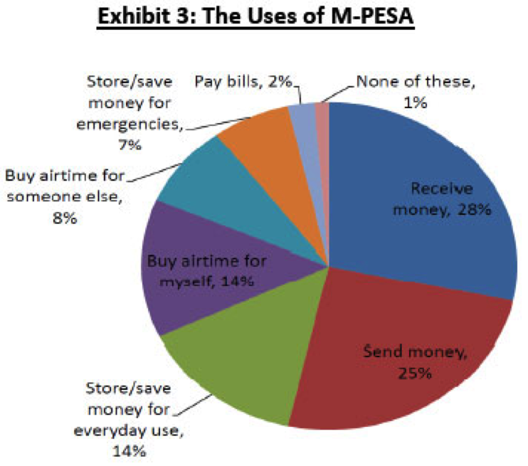 The Uses of M-Pesa