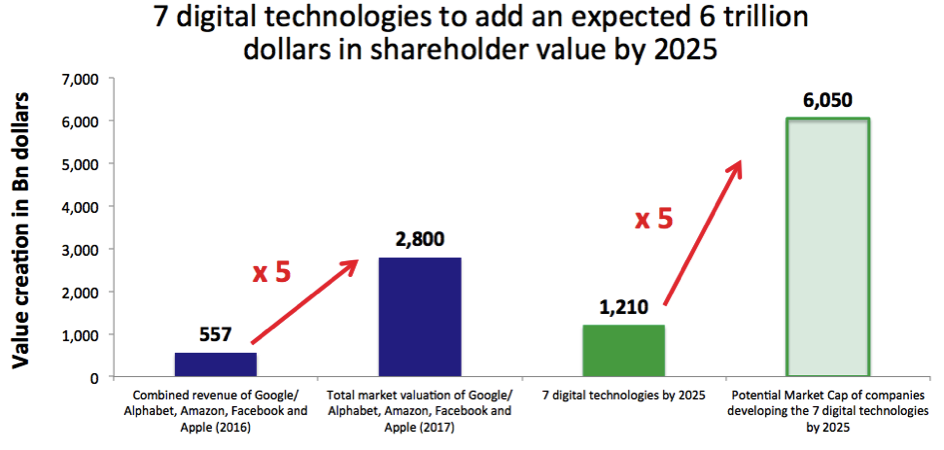 7 digital technologies to create 6 trillion dollars in shareholder value