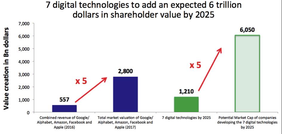 7 digital technologies to create 6 trillion dollars in shareholder value