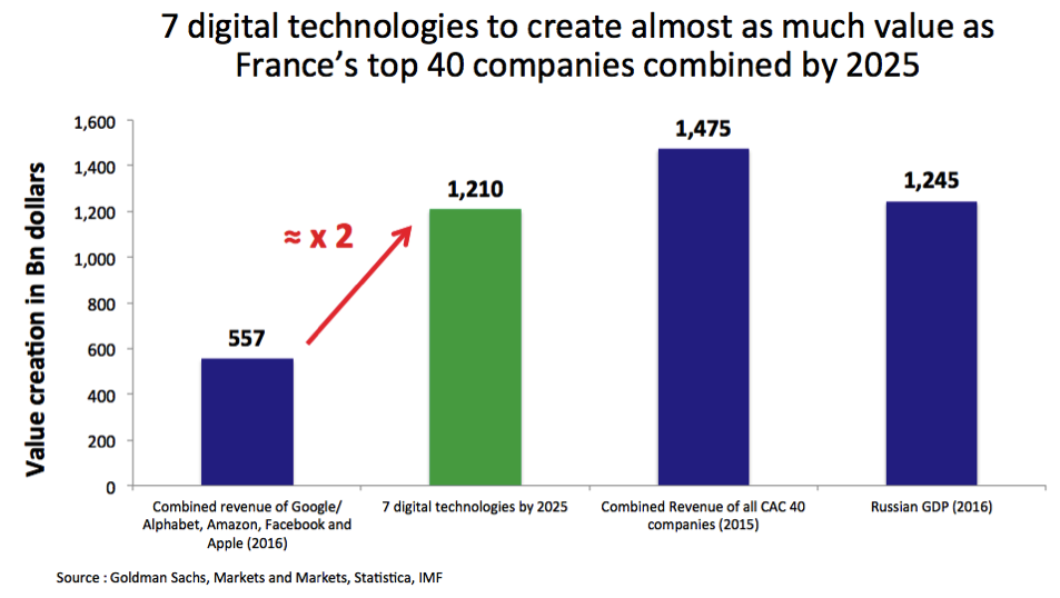 7 digital techologies to create almost as much value as revenue of CAC 40