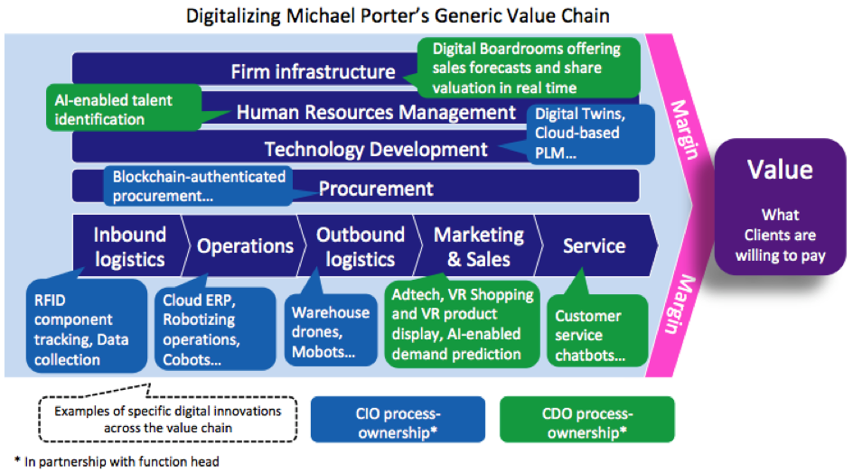 Digitalizing Michael Porter's Value Chain - The Innovation and Strategy Blog