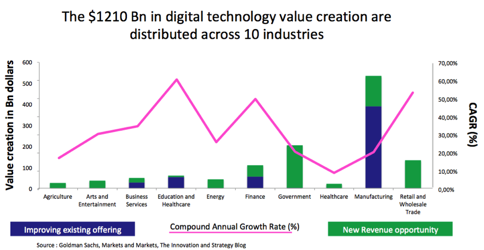 Value creation distribution in digital technology across 10 industries