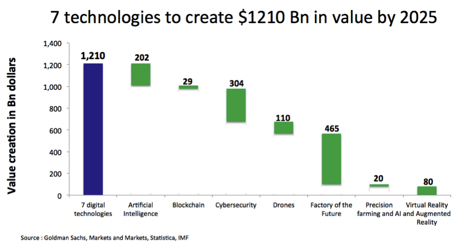 7 digital technologies to create 1210 billion dollars in value - The Innovation and Strategy Blog