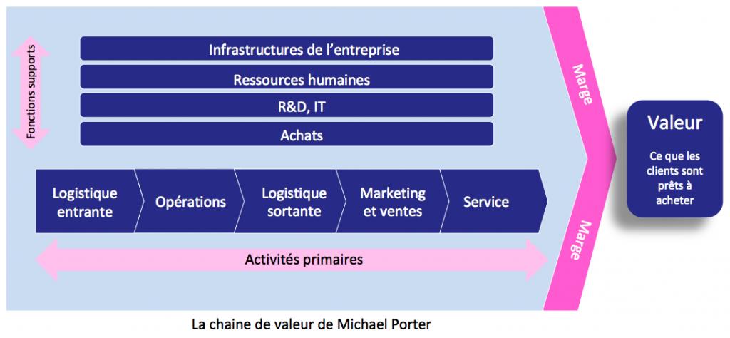 La chaine de valeur de Michael Porter - Harvard Business School