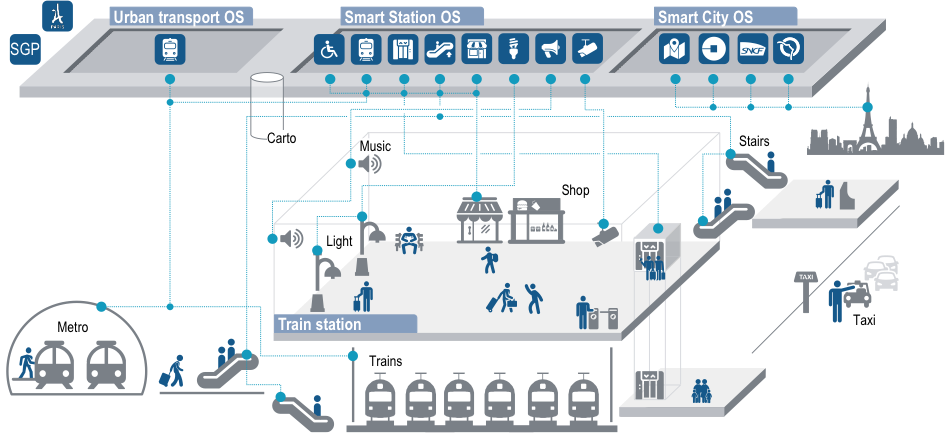 Operating System de Gare