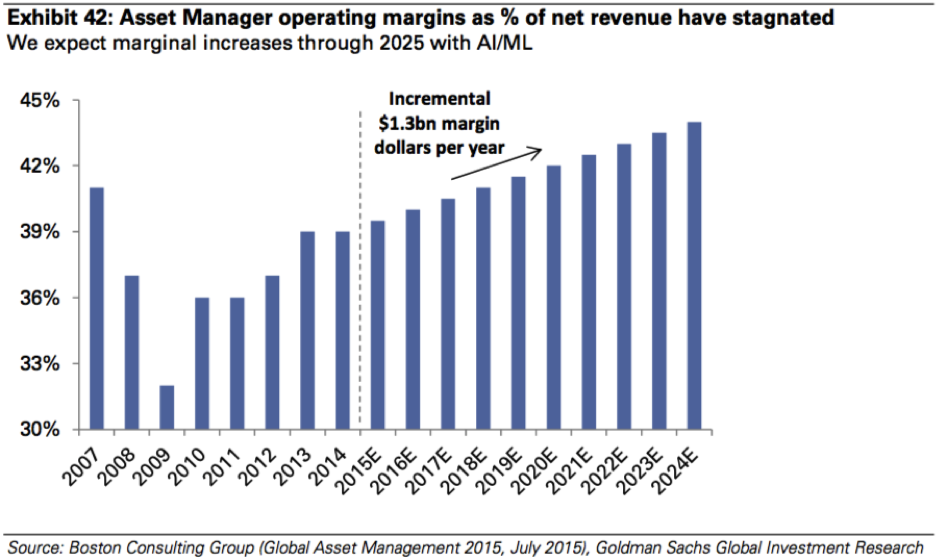 Asset Management Margins